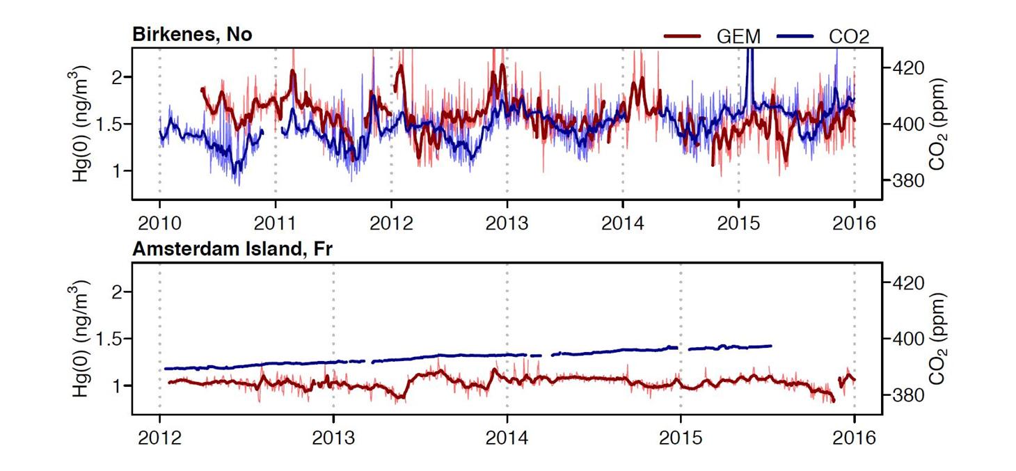 Les saisonnalités du mercure élémentaire gazeux (GEM, rouge) et du CO2 (bleu) à la station forestière de Birkenes (Norvège) sont similaires en raison de la séquestration du GEM par les feuilles.