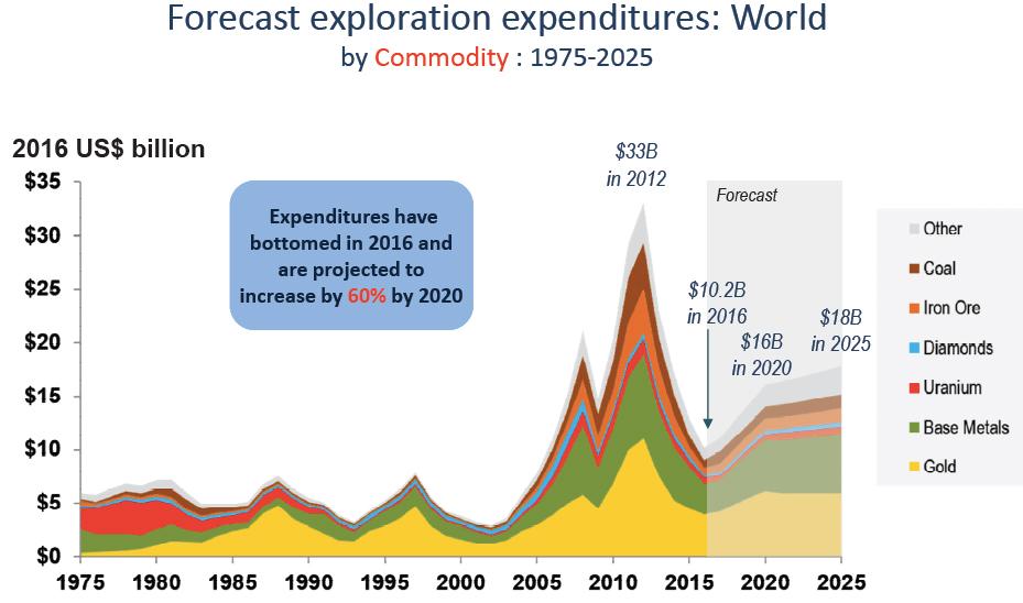 Dépenses pour l'exploration minière au cours des 40 dernières années et prédiction pour l'avenir.