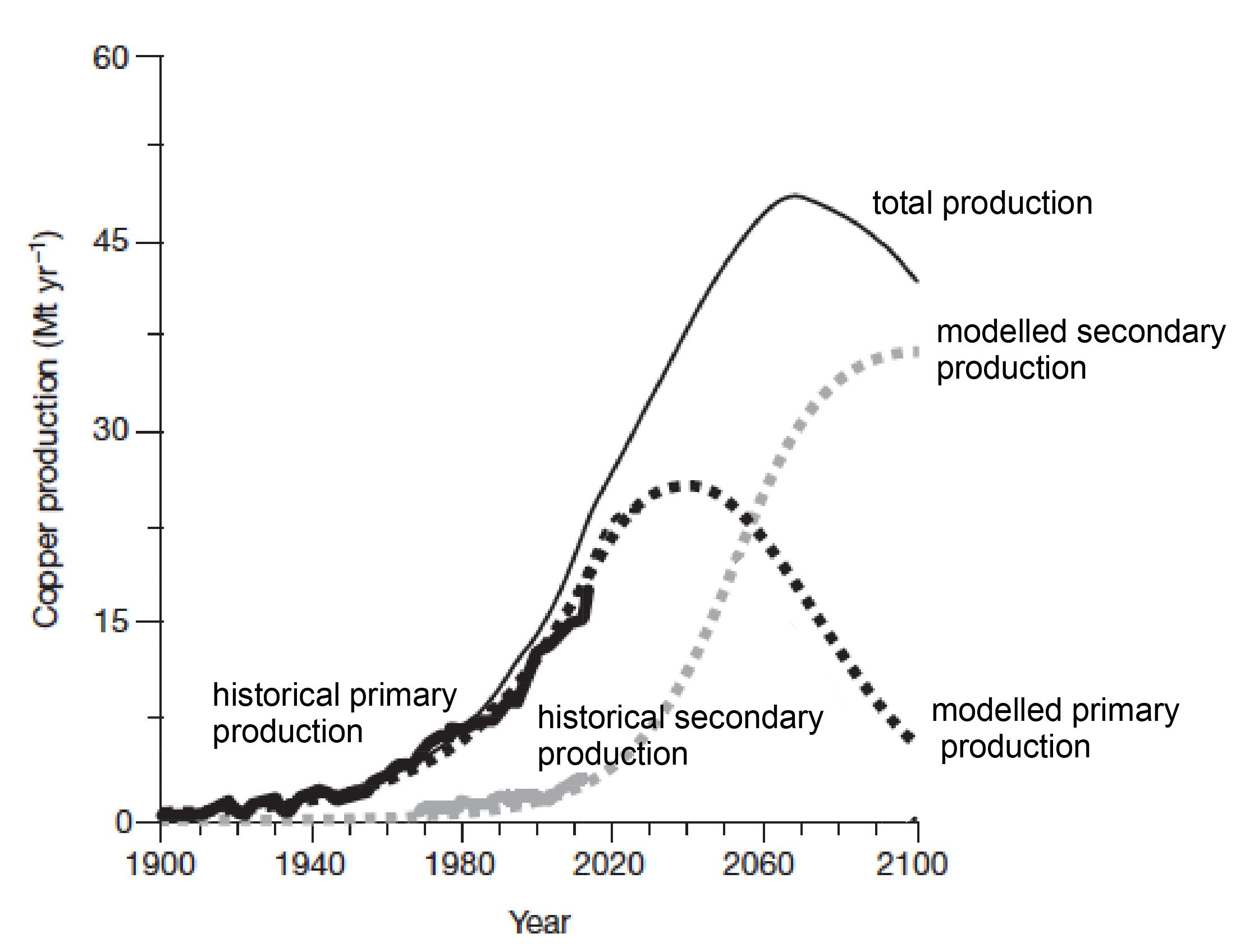 Estimation de la production future de cuivre, à partir de sources primaires et recyclées.