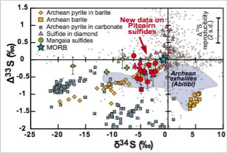 Figure montrant que la composition isotopique des sulfures de Pitcairn (symboles rouges) est caractérisée par des Delta33S et Sigma34S négatifs, signature qui n'a pu être acquise qu'entre 4,5 Ga et 2,4 Ga. © Delavault et al.