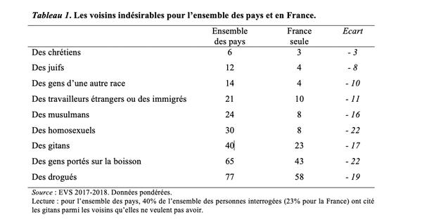 Tableau des groupes identifiés par l'enquête